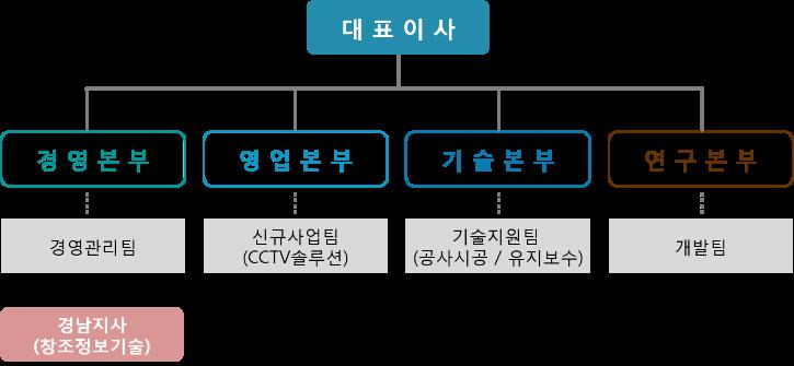 조직도 (2021.10.06).png